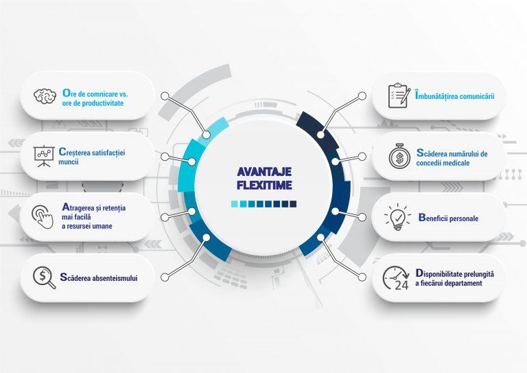 infografic avantaje program flexibil