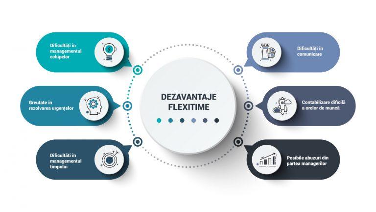 infografic dezavantaje program flexibil