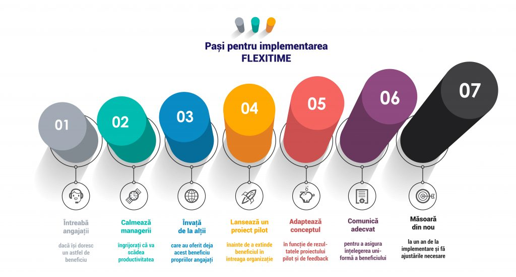 infografic pasi implementare timp flexibil