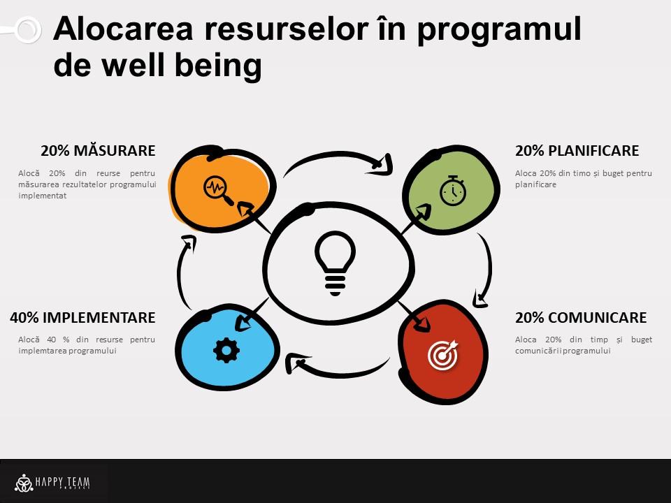 alocare resurse program well being